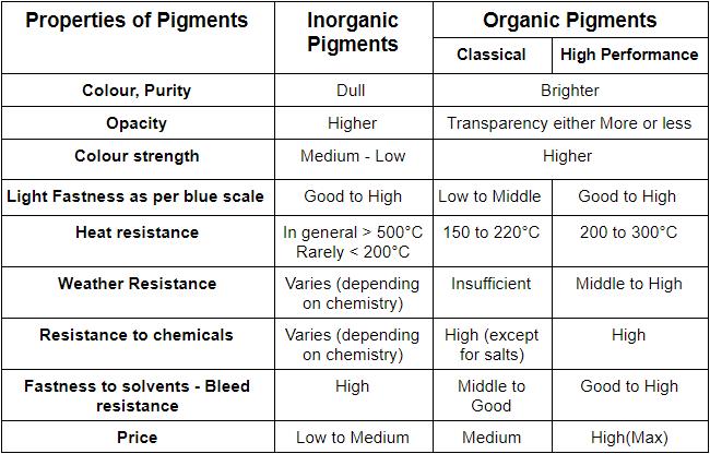 Properties of organic and inorganic pigments