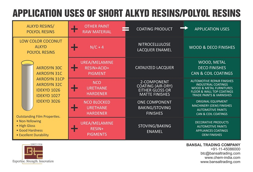 Application of Short Alkyd Resins