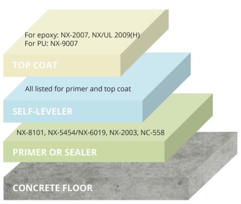 Epoxy Flooring Process